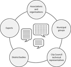 what is barcelona tourism city council